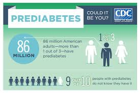 Prediabetes: Could it be you? 86 Million American adults  - more than 1 out of 3 - have prediabetes. 9 out of 10 people with prediabetes do not know they have it.